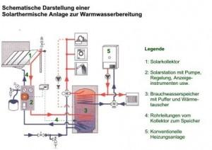 solarthermische_anlage